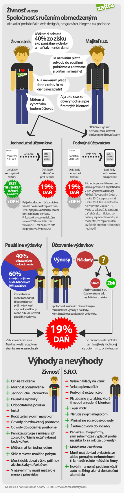 Infografika, ktorá porovnáva živnosť a eseročku.