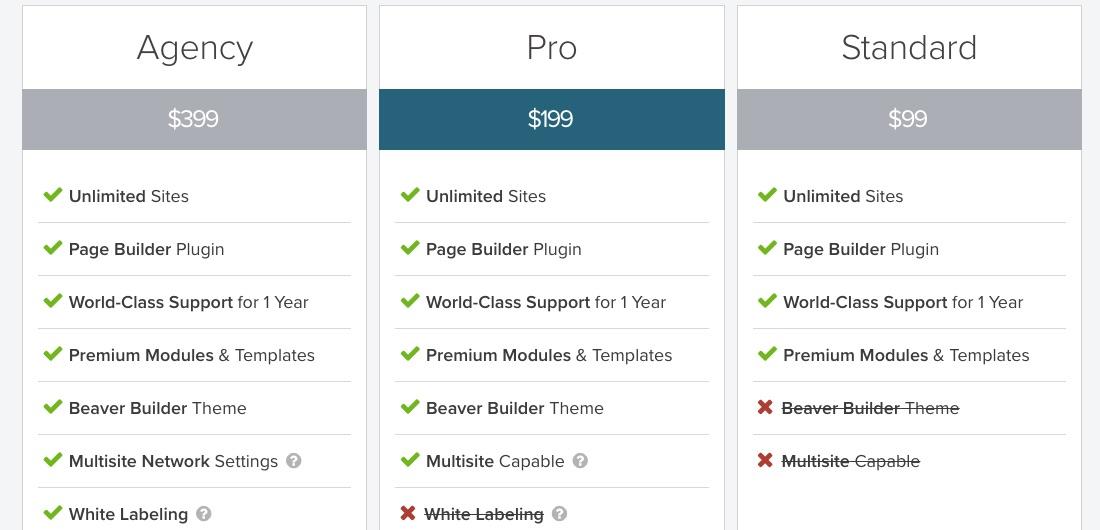 Beaver Builder ceny