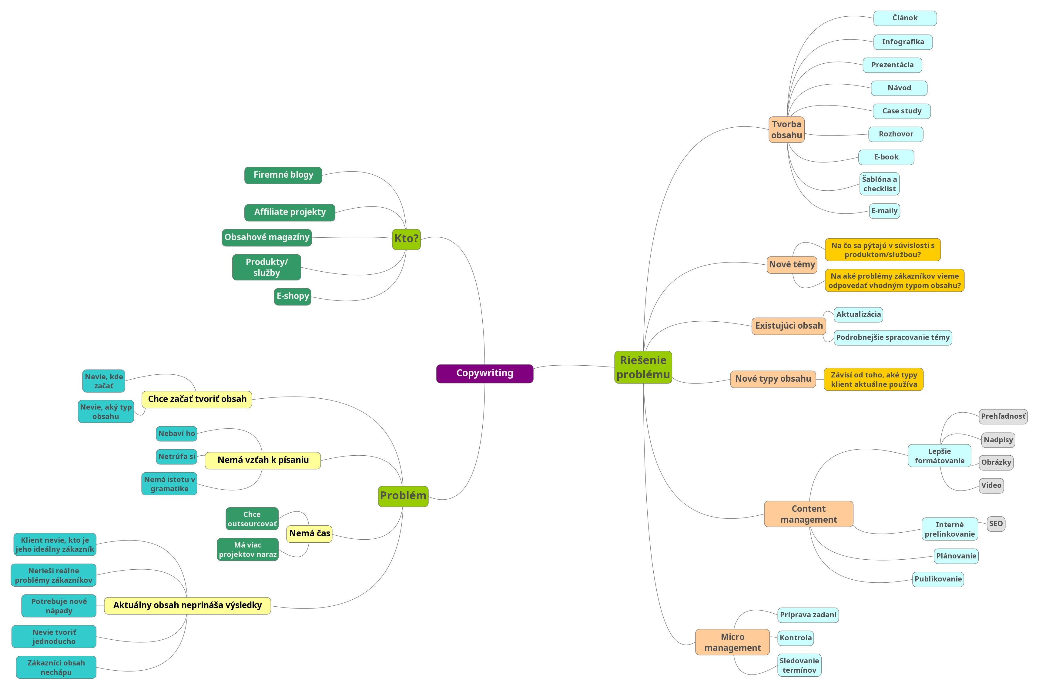 moja myšlienková mapa
